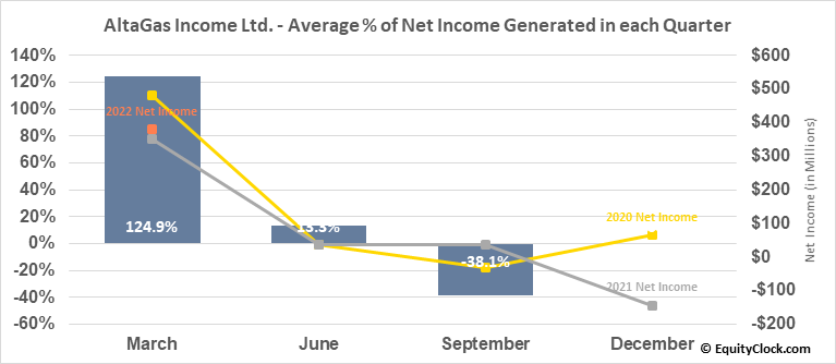 AltaGas Income Ltd. (TSE:ALA.TO) Net Income Seasonality