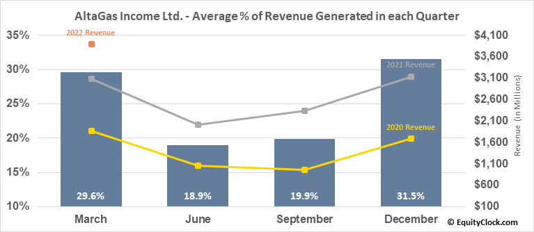 AltaGas Income Ltd. (TSE:ALA.TO) Revenue Seasonality