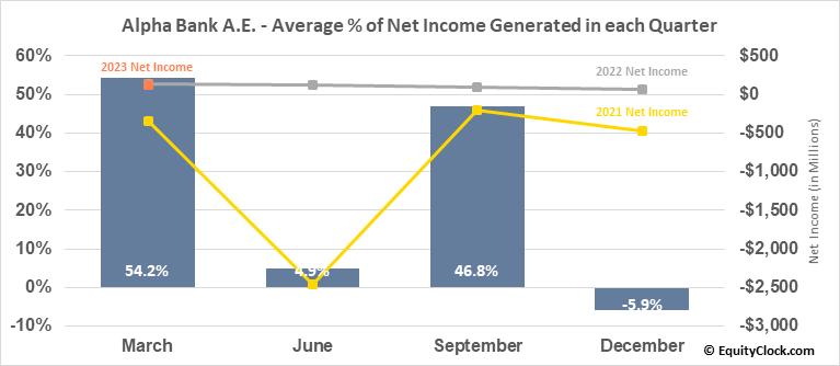 Alpha Bank A.E. (OTCMKT:ALBKY) Net Income Seasonality