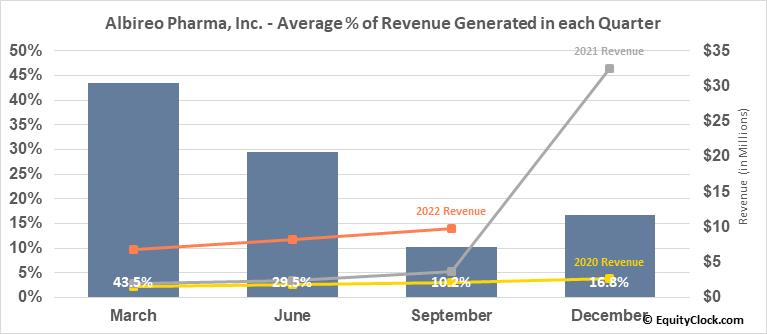 Albireo Pharma, Inc. (NASD:ALBO) Revenue Seasonality