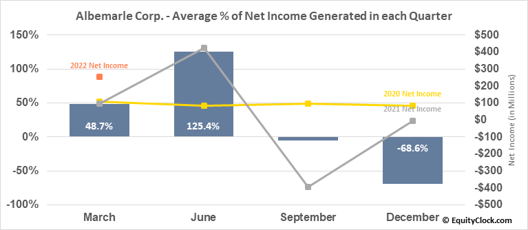 Albemarle Corp. (NYSE:ALB) Net Income Seasonality
