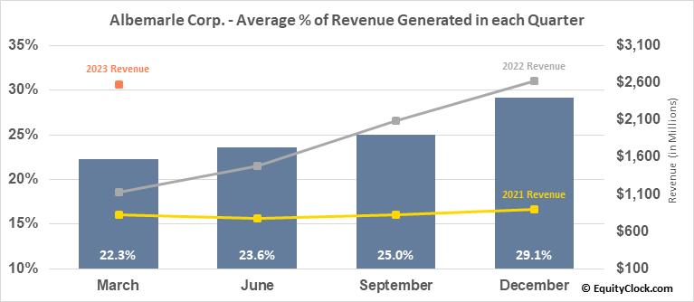 Albemarle Corp. (NYSE:ALB) Revenue Seasonality