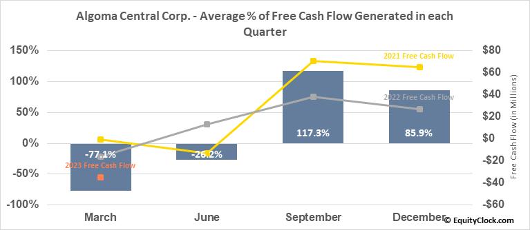 Algoma Central Corp. (TSE:ALC.TO) Free Cash Flow Seasonality