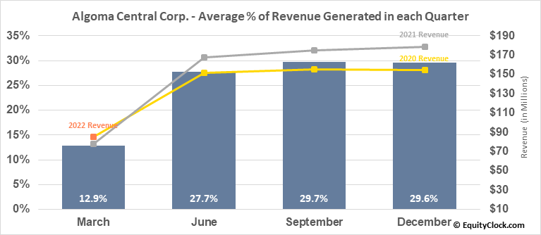 Algoma Central Corp. (TSE:ALC.TO) Revenue Seasonality