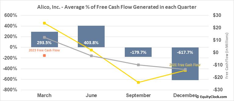 Alico, Inc. (NASD:ALCO) Free Cash Flow Seasonality