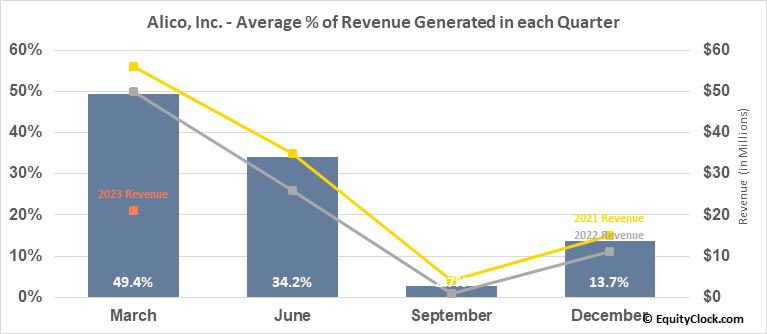 Alico, Inc. (NASD:ALCO) Revenue Seasonality