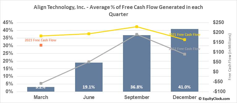 Align Technology, Inc. (NASD:ALGN) Free Cash Flow Seasonality