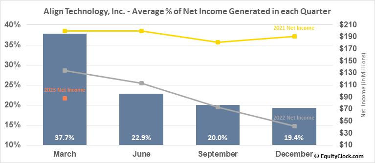 Align Technology, Inc. (NASD:ALGN) Net Income Seasonality