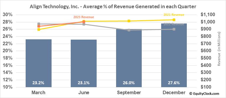 Align Technology, Inc. (NASD:ALGN) Revenue Seasonality