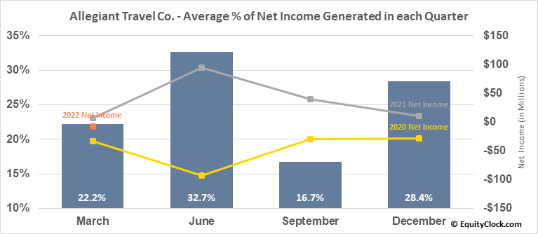 Allegiant Travel Co. (NASD:ALGT) Net Income Seasonality