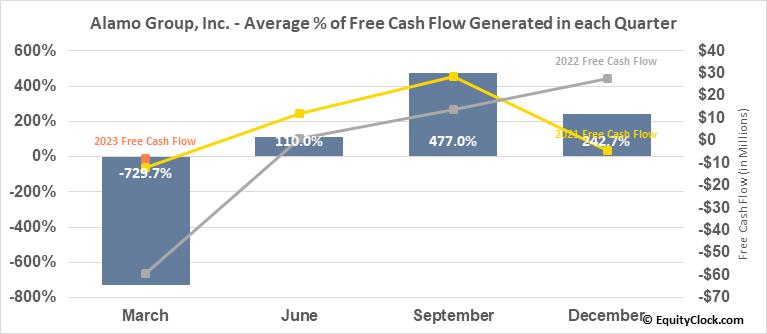 Alamo Group, Inc. (NYSE:ALG) Free Cash Flow Seasonality