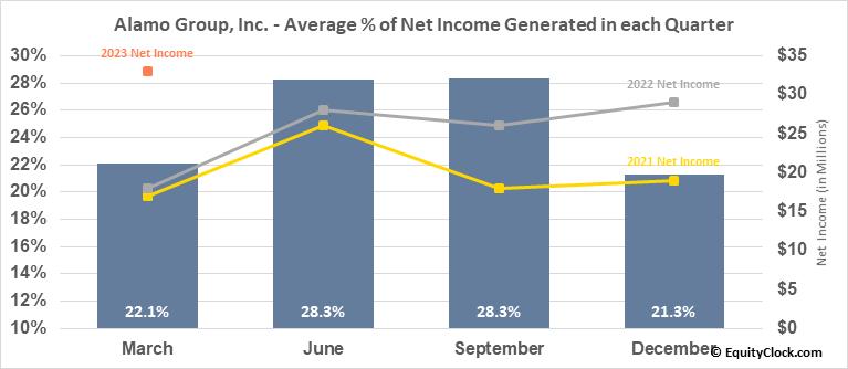 Alamo Group, Inc. (NYSE:ALG) Net Income Seasonality