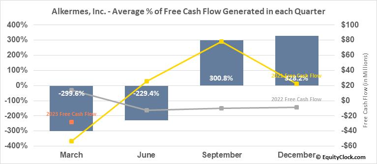 Alkermes, Inc. (NASD:ALKS) Free Cash Flow Seasonality