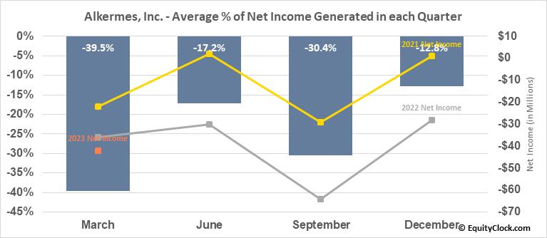 Alkermes, Inc. (NASD:ALKS) Net Income Seasonality