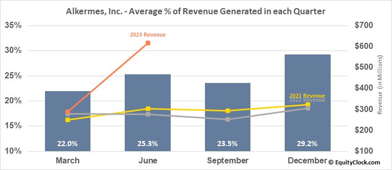 Alkermes, Inc. (NASD:ALKS) Revenue Seasonality