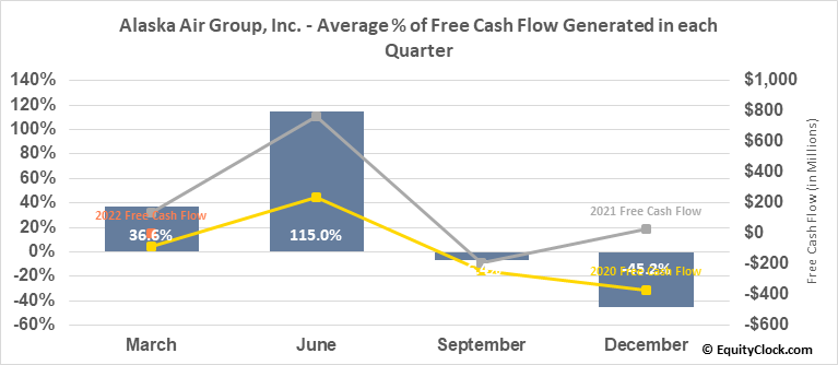 Alaska Air Group, Inc. (NYSE:ALK) Free Cash Flow Seasonality