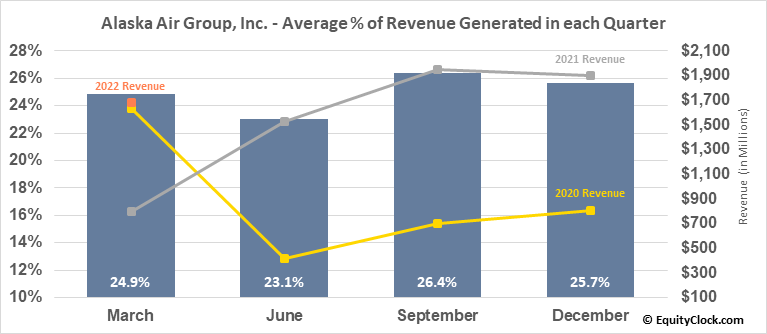 Alaska Air Group, Inc. (NYSE:ALK) Revenue Seasonality