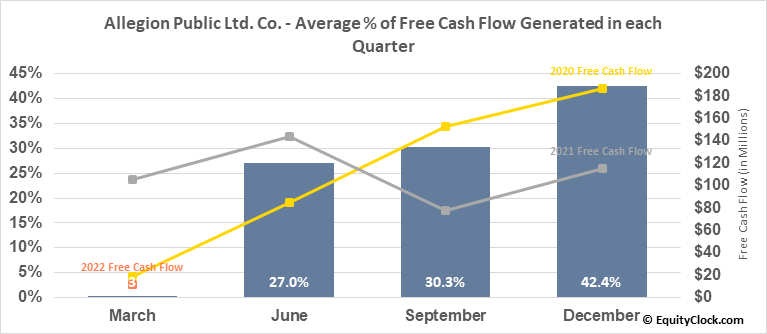 Allegion Public Ltd. Co. (NYSE:ALLE) Free Cash Flow Seasonality