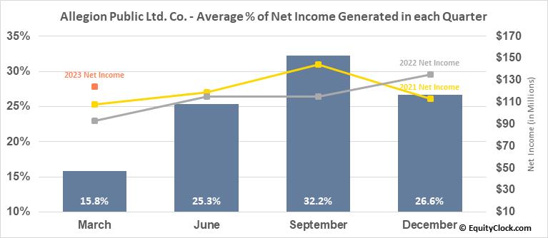 Allegion Public Ltd. Co. (NYSE:ALLE) Net Income Seasonality