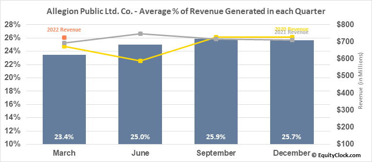 Allegion Public Ltd. Co. (NYSE:ALLE) Revenue Seasonality