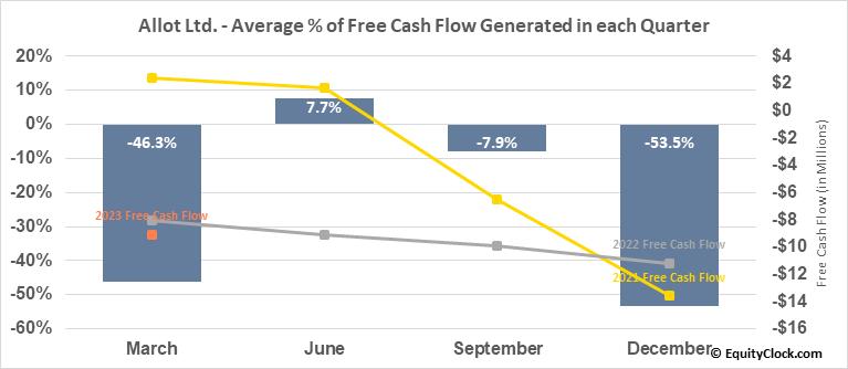 Allot Ltd. (NASD:ALLT) Free Cash Flow Seasonality