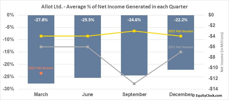 Allot Ltd. (NASD:ALLT) Net Income Seasonality