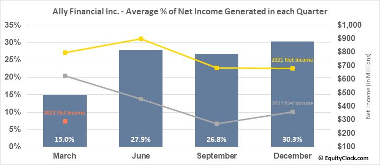Ally Financial Inc. (NYSE:ALLY) Net Income Seasonality