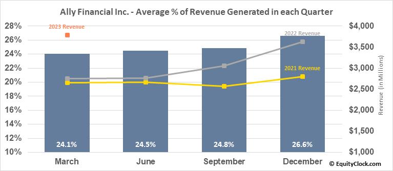 Ally Financial Inc. (NYSE:ALLY) Revenue Seasonality