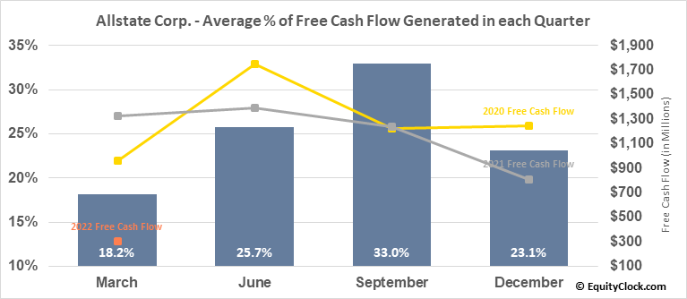 Allstate Corp. (NYSE:ALL) Free Cash Flow Seasonality