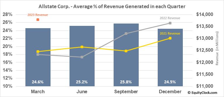 Allstate Corp. (NYSE:ALL) Revenue Seasonality