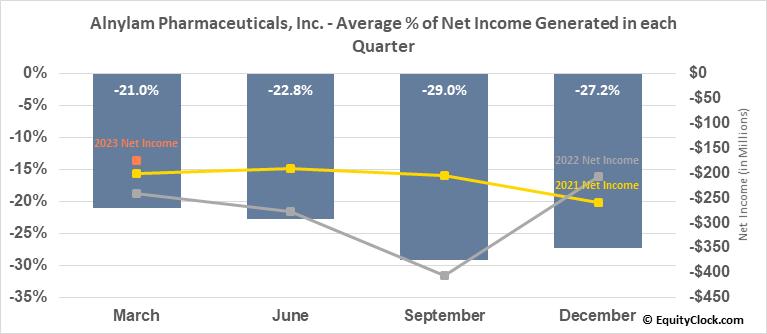 Alnylam Pharmaceuticals, Inc. (NASD:ALNY) Net Income Seasonality