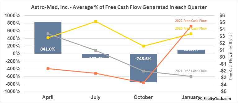 Astro-Med, Inc. (NASD:ALOT) Free Cash Flow Seasonality