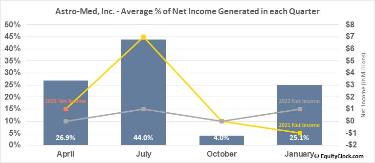 Astro-Med, Inc. (NASD:ALOT) Net Income Seasonality