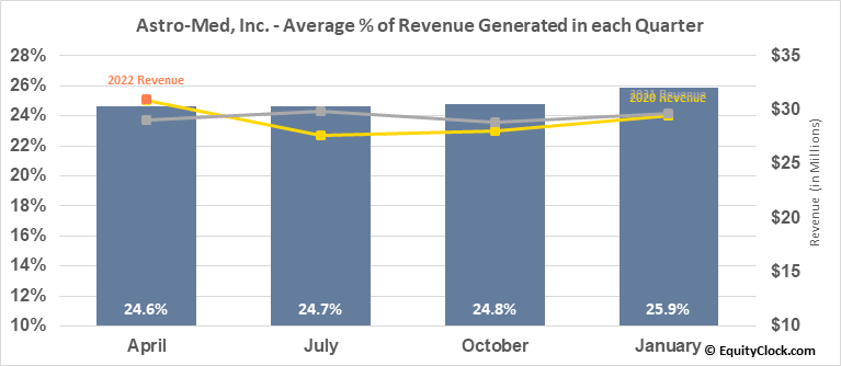 Astro-Med, Inc. (NASD:ALOT) Revenue Seasonality