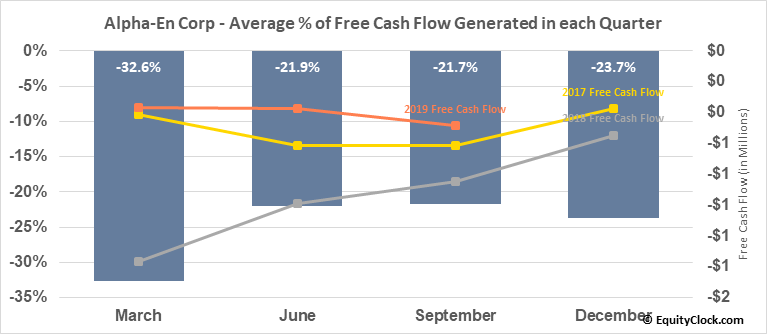 Alpha-En Corp (OTCMKT:ALPE) Free Cash Flow Seasonality
