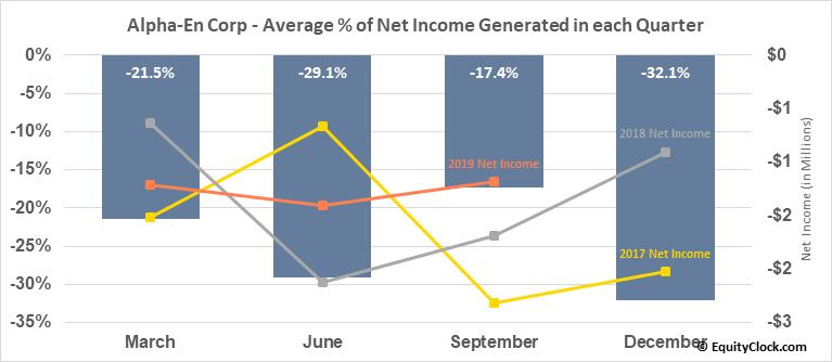 Alpha-En Corp (OTCMKT:ALPE) Net Income Seasonality