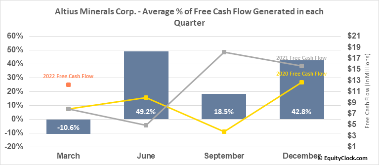 Altius Minerals Corp. (TSE:ALS.TO) Free Cash Flow Seasonality