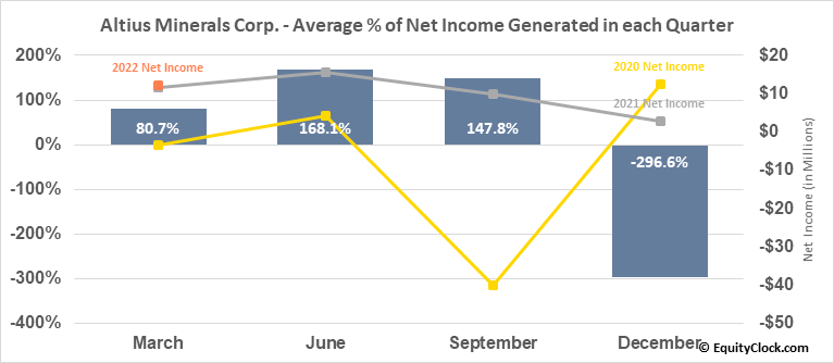 Altius Minerals Corp. (TSE:ALS.TO) Net Income Seasonality