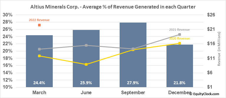 Altius Minerals Corp. (TSE:ALS.TO) Revenue Seasonality