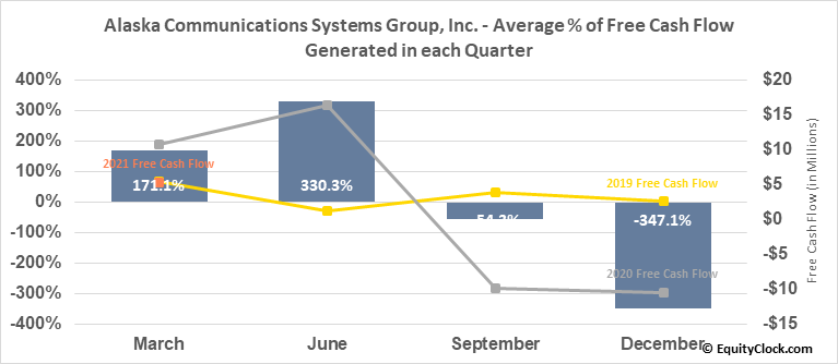 Alaska Communications Systems Group, Inc. (NASD:ALSK) Free Cash Flow Seasonality
