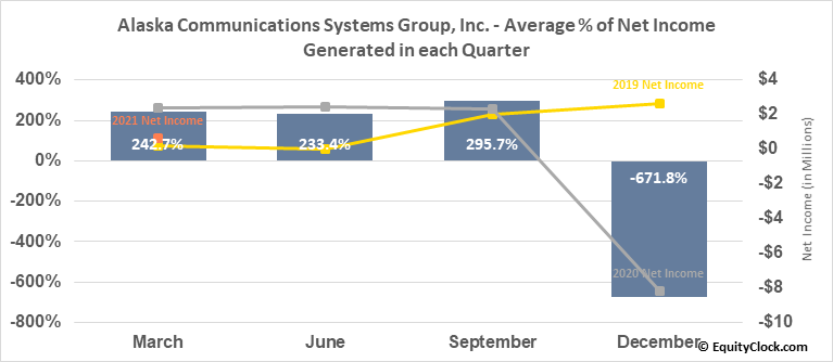 Alaska Communications Systems Group, Inc. (NASD:ALSK) Net Income Seasonality