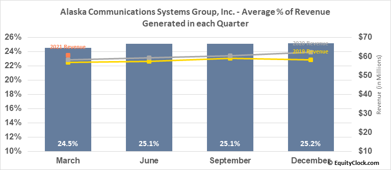Alaska Communications Systems Group, Inc. (NASD:ALSK) Revenue Seasonality