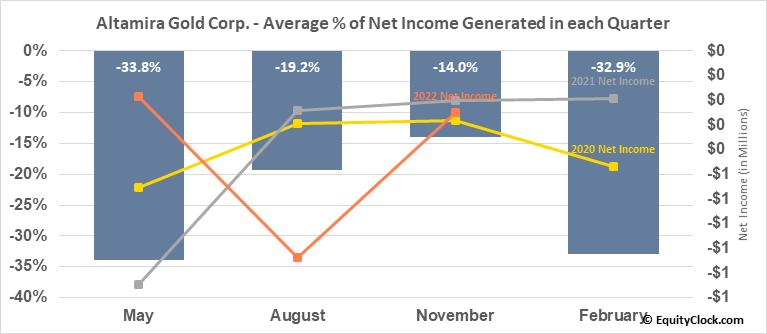 Altamira Gold Corp. (TSXV:ALTA.V) Net Income Seasonality