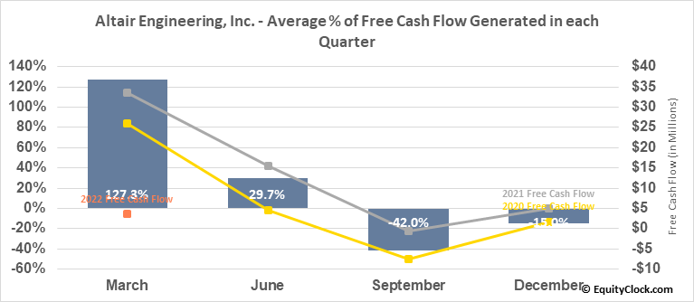 Altair Engineering, Inc. (NASD:ALTR) Free Cash Flow Seasonality