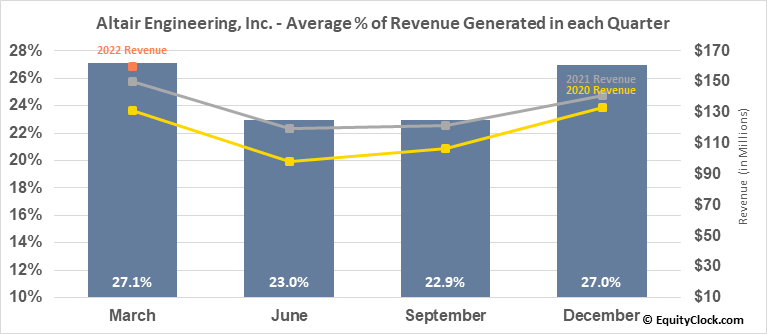 Altair Engineering, Inc. (NASD:ALTR) Revenue Seasonality