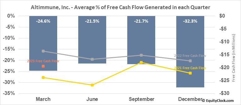 Altimmune, Inc. (NASD:ALT) Free Cash Flow Seasonality