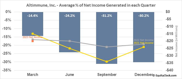 Altimmune, Inc. (NASD:ALT) Net Income Seasonality