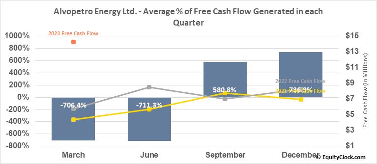 Alvopetro Energy Ltd. (TSXV:ALV.V) Free Cash Flow Seasonality