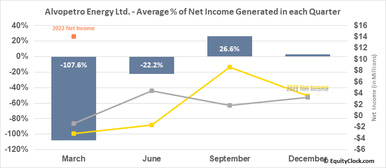 Alvopetro Energy Ltd. (TSXV:ALV.V) Net Income Seasonality