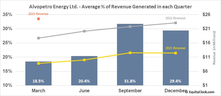 Alvopetro Energy Ltd. (TSXV:ALV.V) Revenue Seasonality